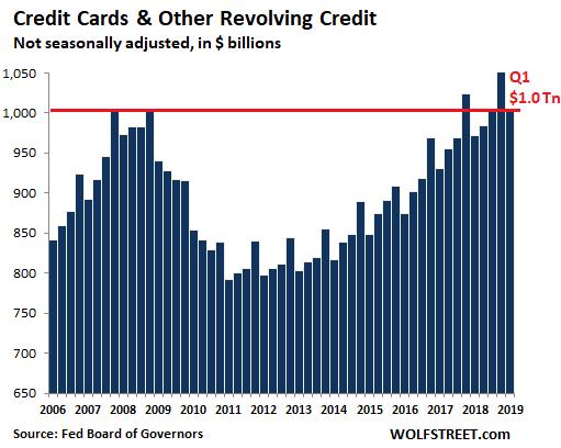 amerikai hitelkártya hitel