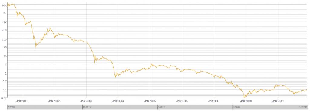 mi lesz a bitcoin 10 év alatt