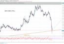 BAT/USD technikai elemzés: január óta + 67,23%-ot erősödött a Brave tokenje