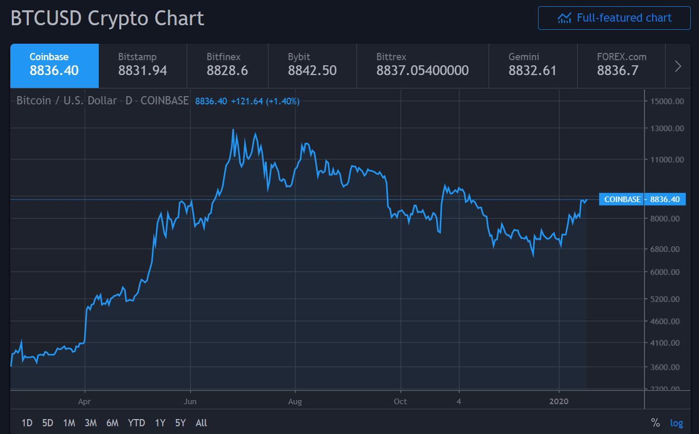 Havi 150$ profit, ennyi a Bitcoin hosszútávú átlaga