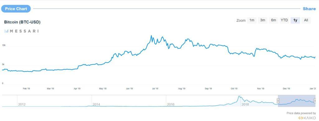 bitcoin satoshi dollárra