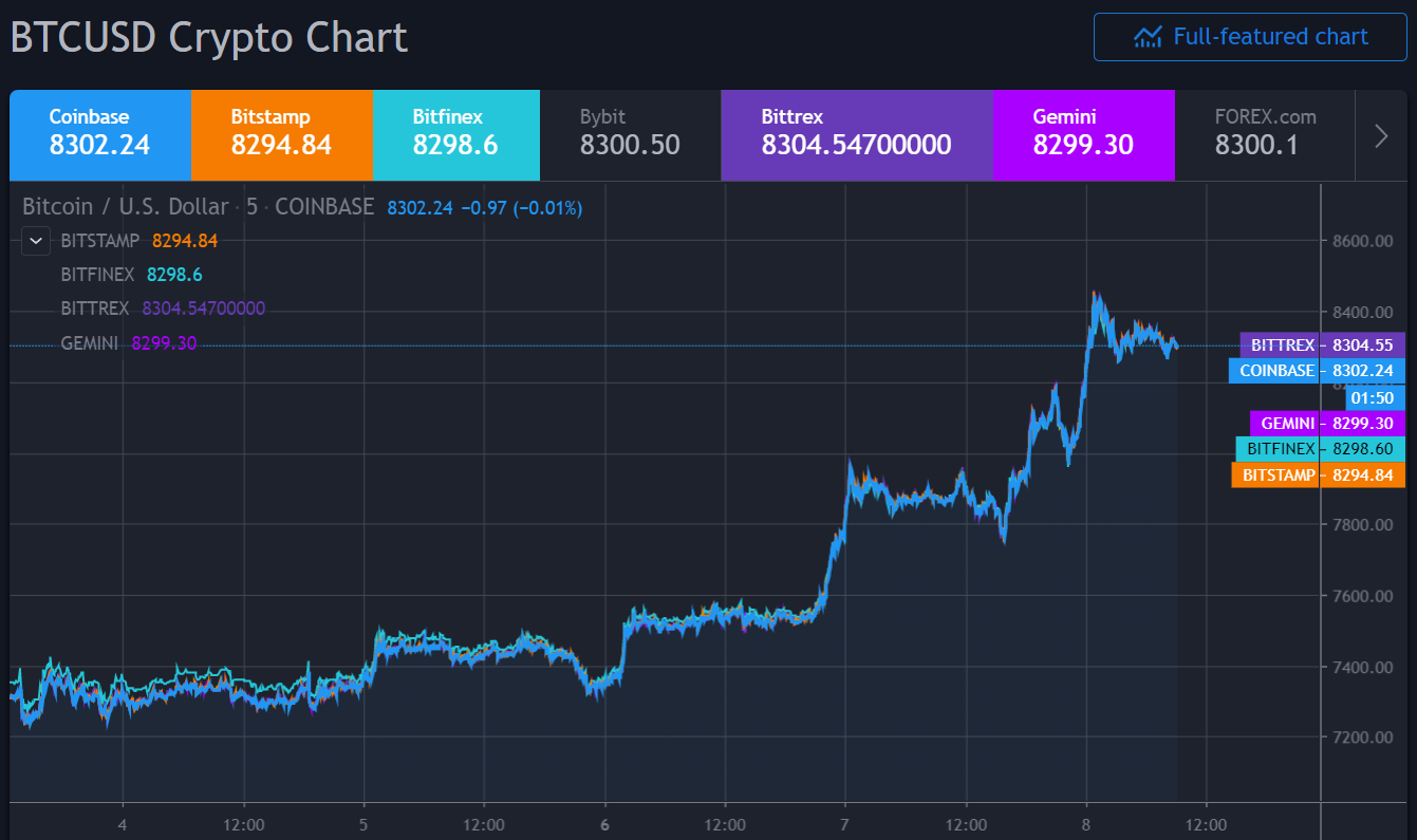 btc ár USD-ben)