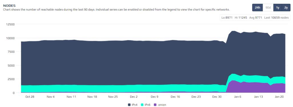 Bitcoin csomópontok a TOR hálózaton