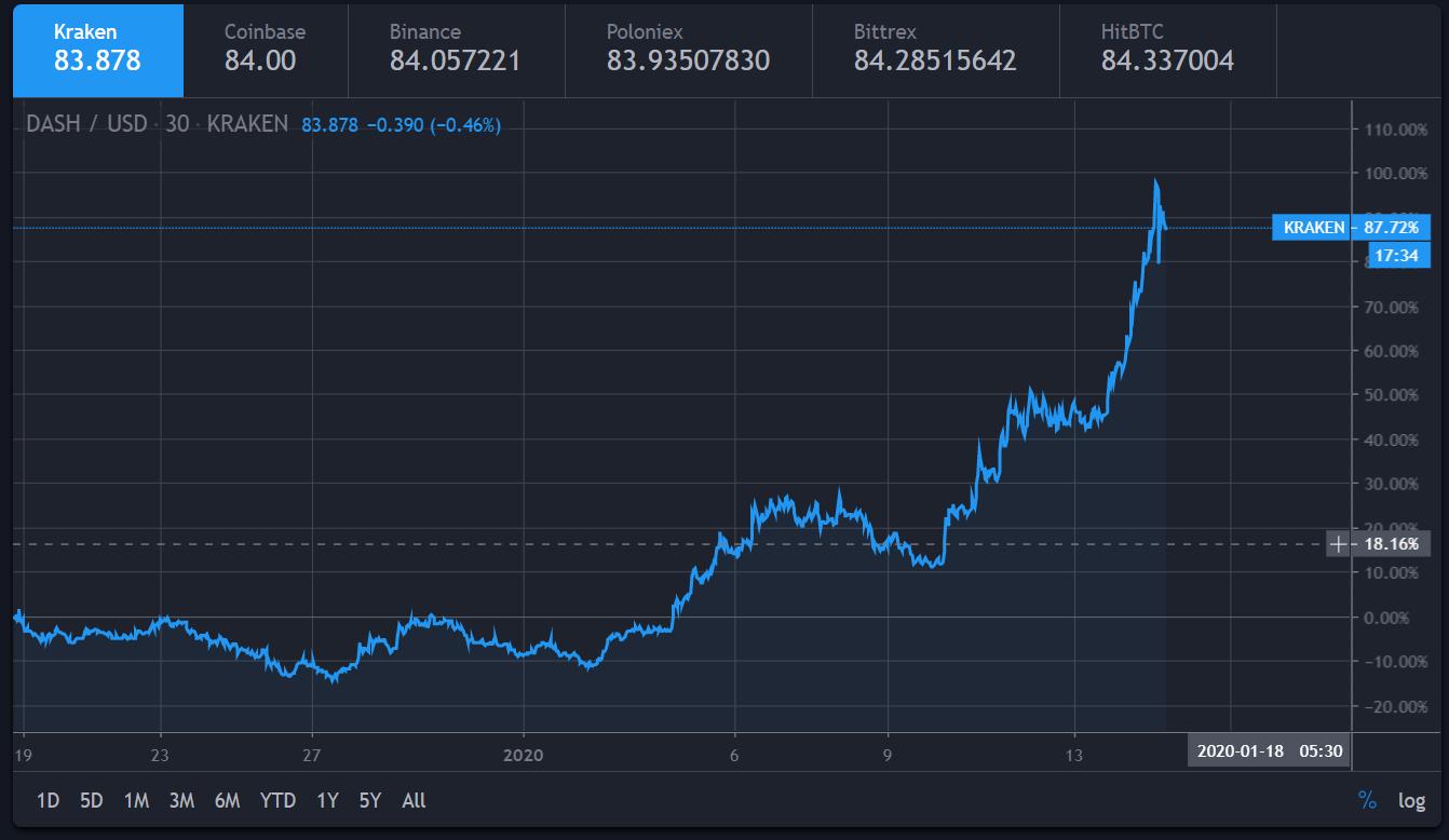 mit kezdjen egy bitcoin érmével