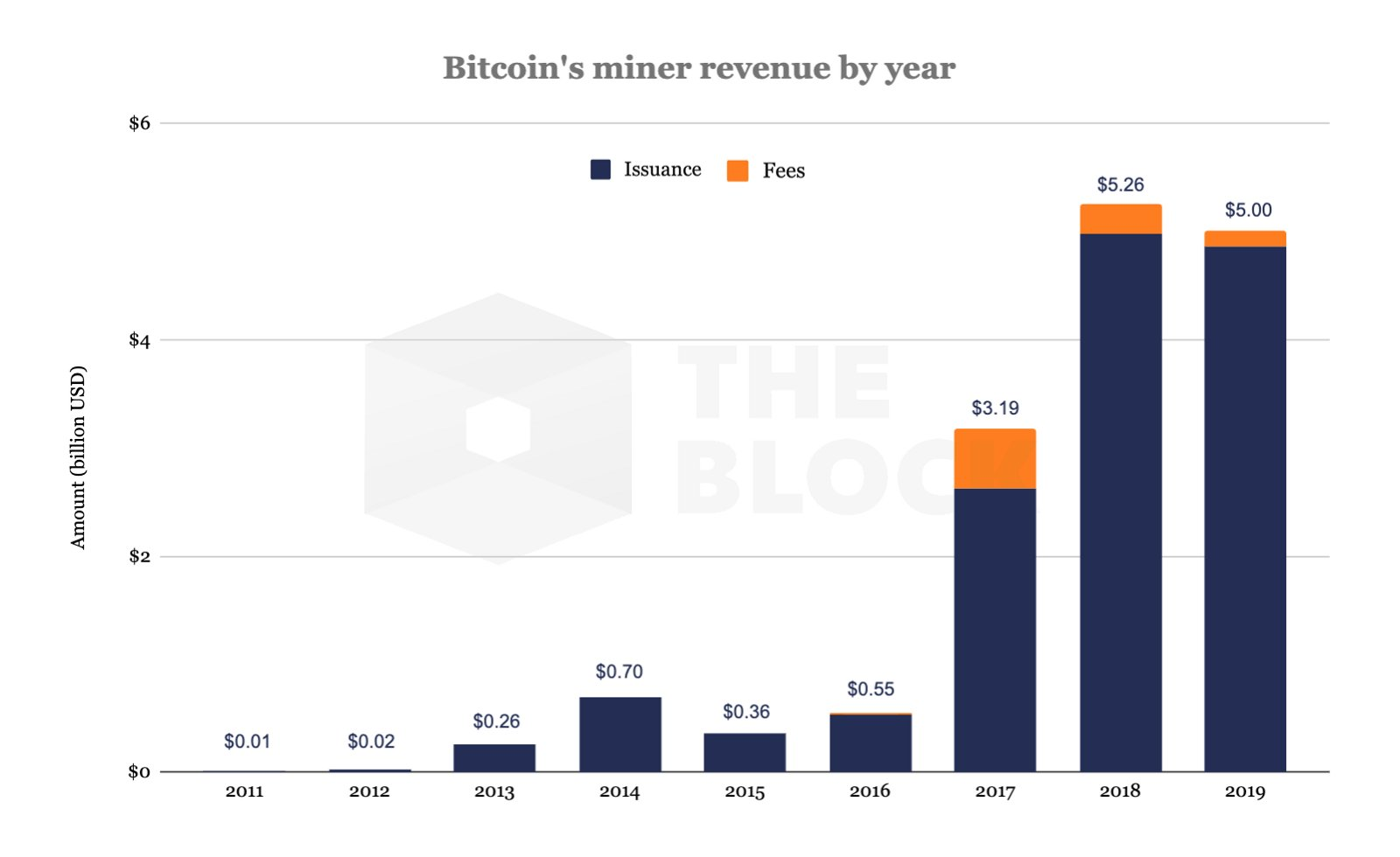 a bitcoinok azonnali bevétele óránként kereset a bitcoinokon