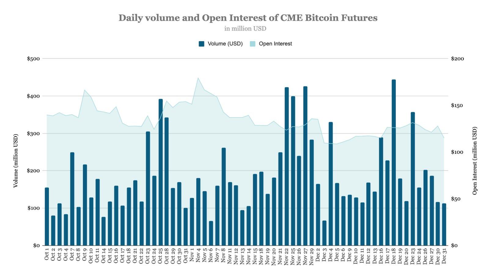 A medvepiacok ellenére 2 trillió dollárnál jár az éves bitcoin kereskedési volumen