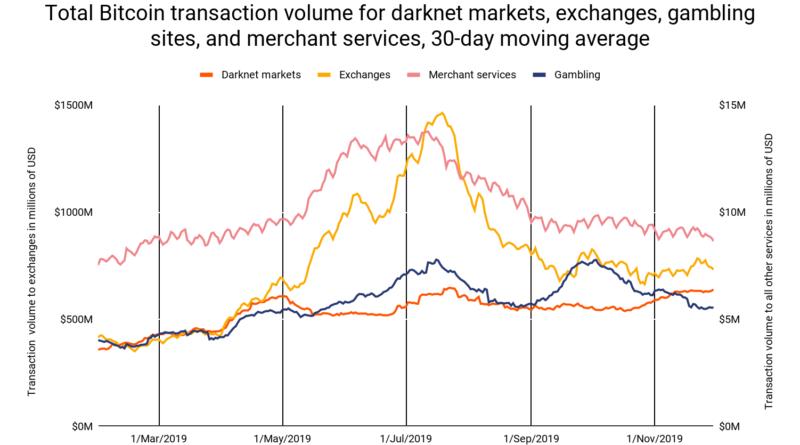 Chainalysis: alig nőtt a bitcoin használat a darknet piactereken