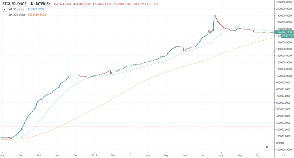 kereskedelmi ajánlások bitcoin gold