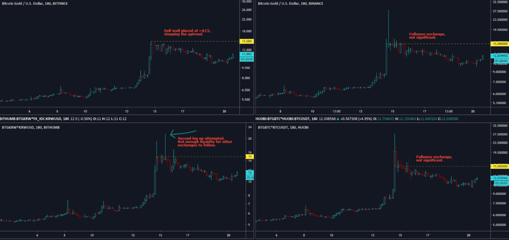 a bitcoin uralma