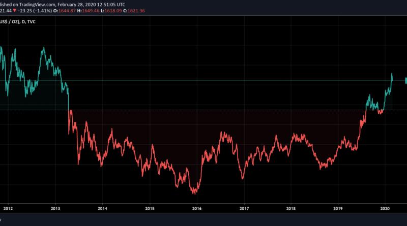 Hét éve nem járt ilyen magasan az arany ára