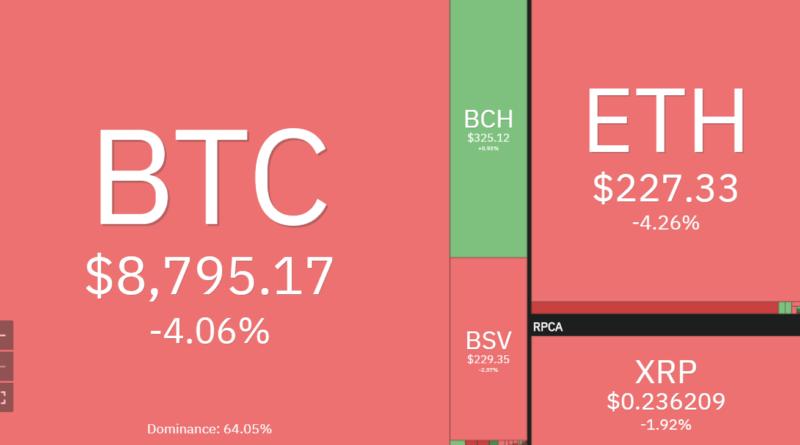 8700 dollárnál talált támaszt a Bitcoin árfolyama a négy napja tartó esés szünetében