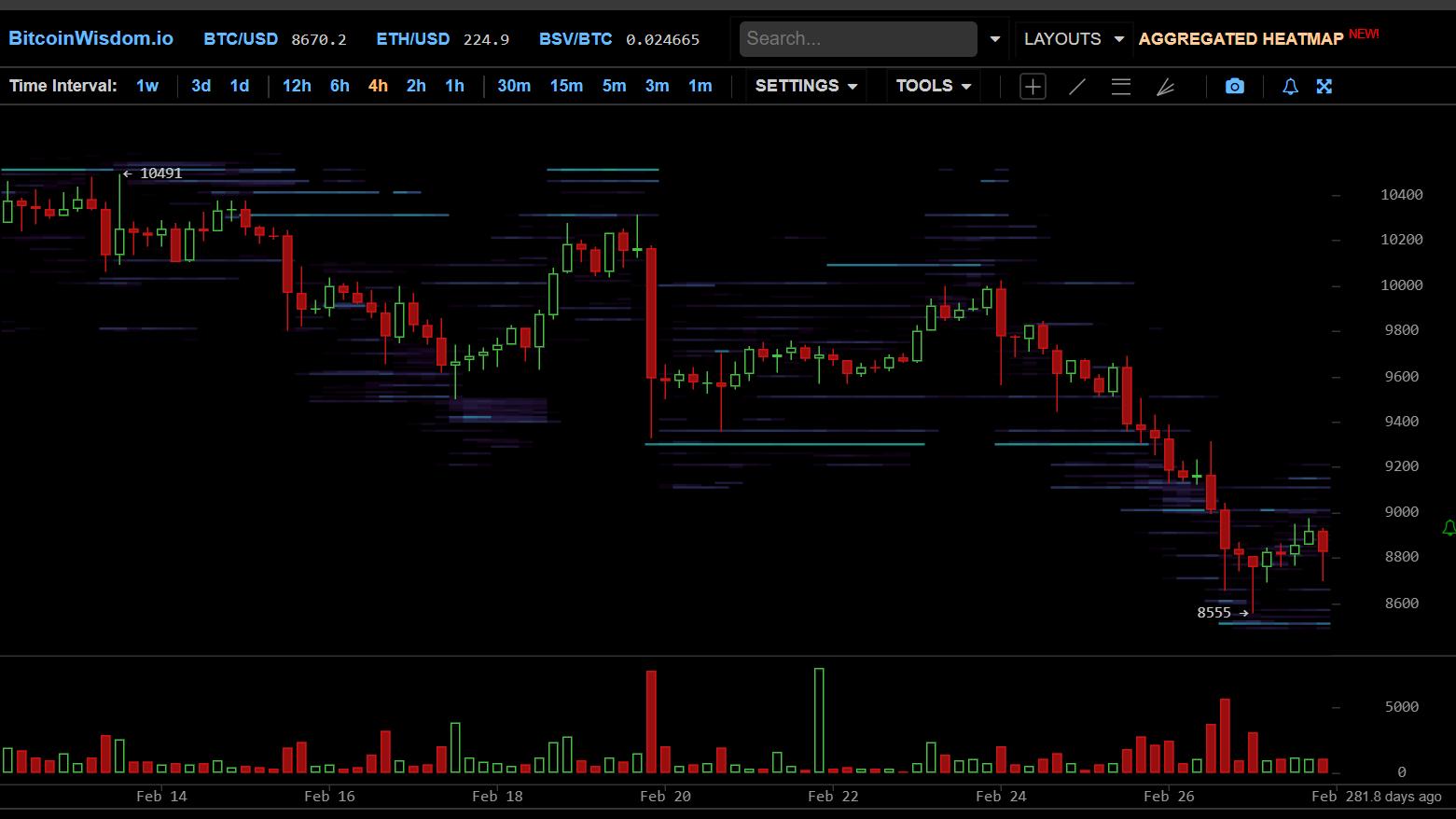 mi az aktuális bitcoin árfolyam