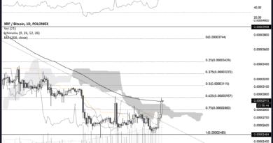 11%-ot erősödött a XRP a BitMEX határidős termék bevezetésének hírére