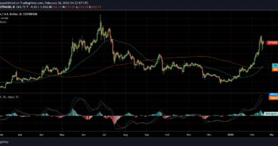 Megjelent az aranykereszt a bitcoin (BTC) és ether (ETH) árfolyam grafikonján