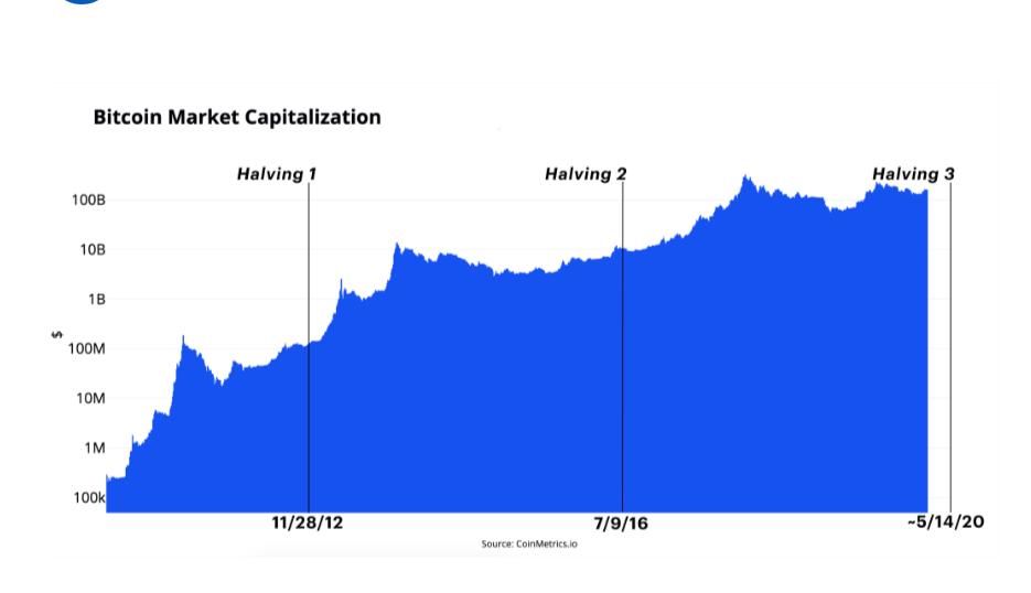 bitcoin generációs algoritmus