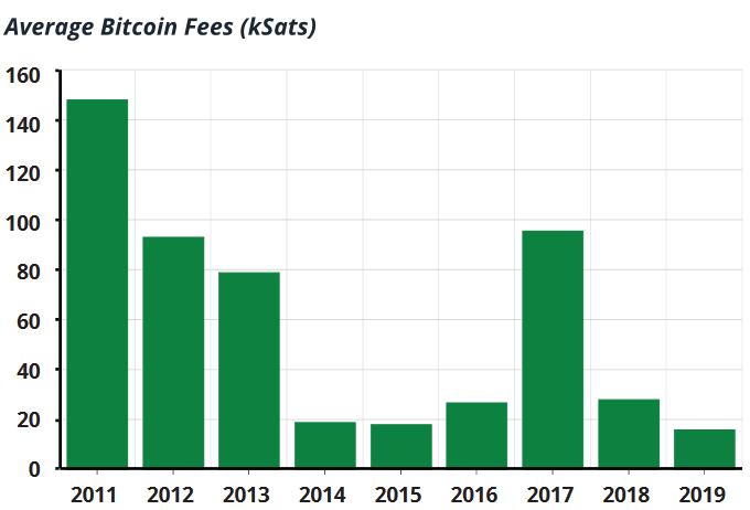 Hogyan tudod leolvasni a Bitcoin tranzakcióidat az Interneten?