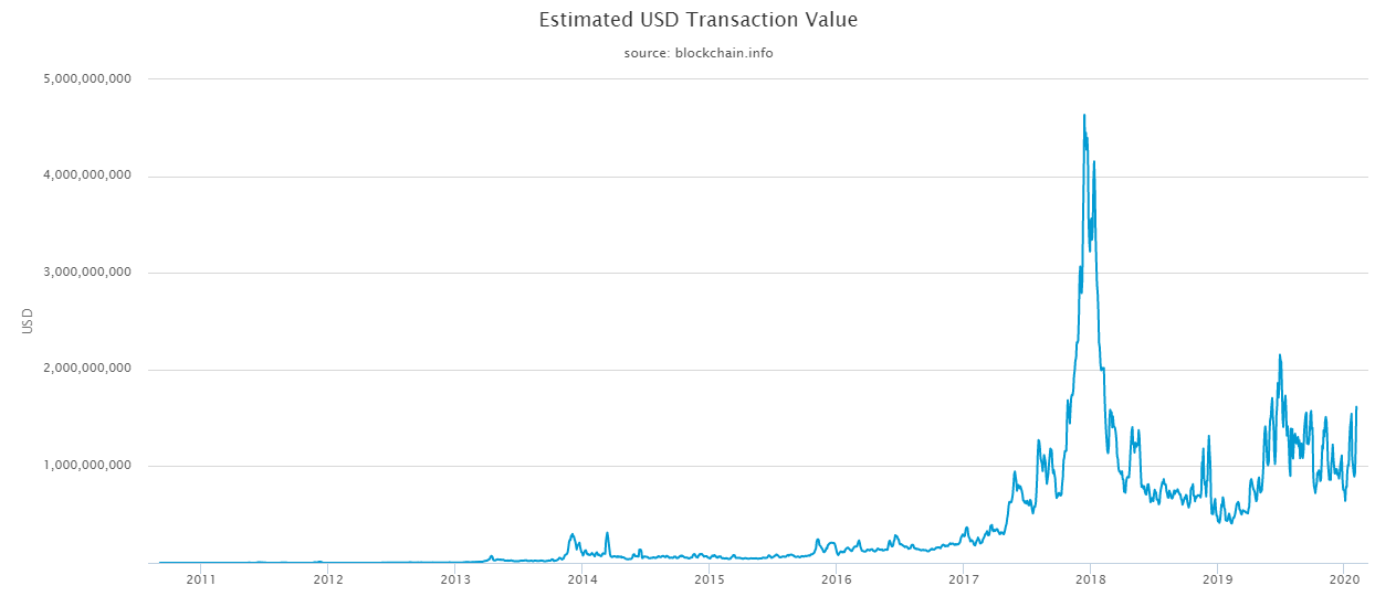 hálózati teljesítmény bitcoin diagram