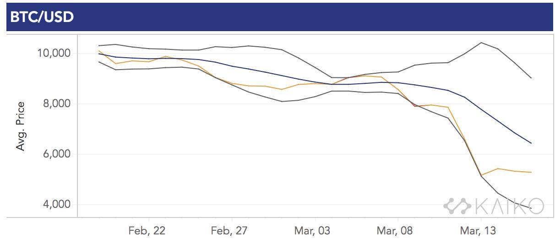 A múlt heti kriptopénz piacok néhány ábrán összefoglalva