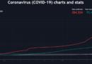 Covid-19 a TradingViewn