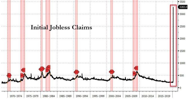 Brutálisat nőtt az USA-ban a munkanélküli segélyt kérők száma