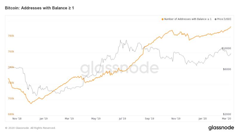Szépen nő az 1 bitcoinnal rendelkező tárcák száma