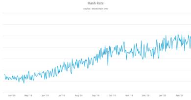 Esett a Bitcoin hálózat hash rátája, a nehézség még nő