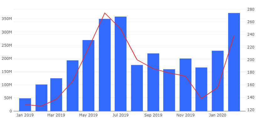 Rekord kereskedési volumen mellett robbantott tegnap a bitcoin