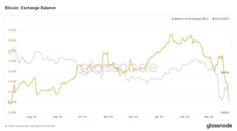 Glassnode: viszik a befektetők a bitcoint a tőzsdékről