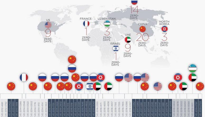 Nulladik napi hackek: Kína, Oroszország és Egyesült Államok az élen
