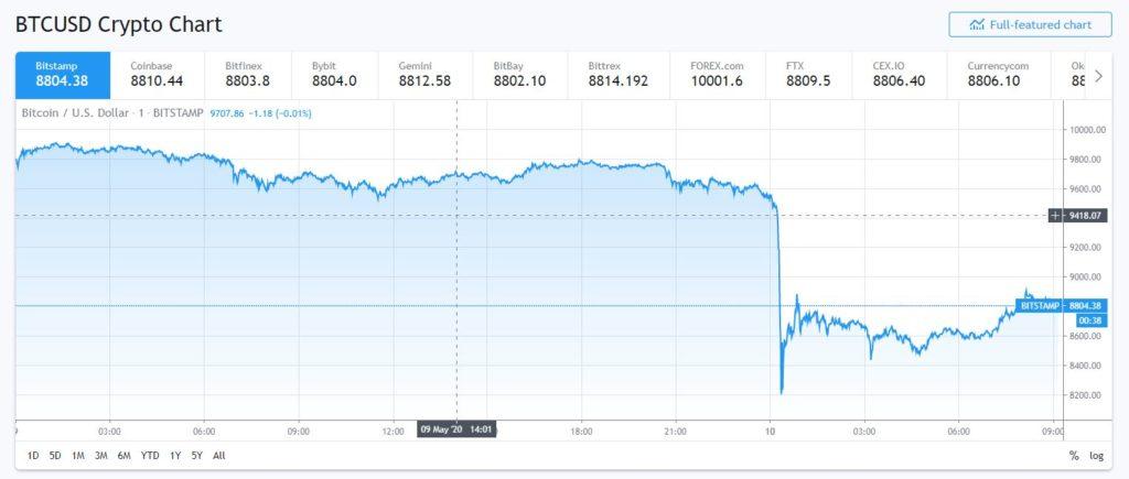 a bitcoin árfolyama esett