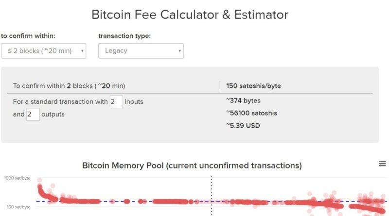 NAGYON elszaladtak a Bitcoin tranzakciós díjak