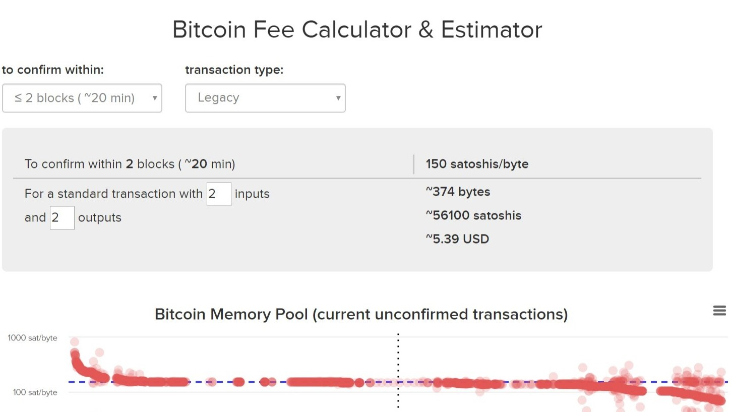 a legdrágább bitcoin)