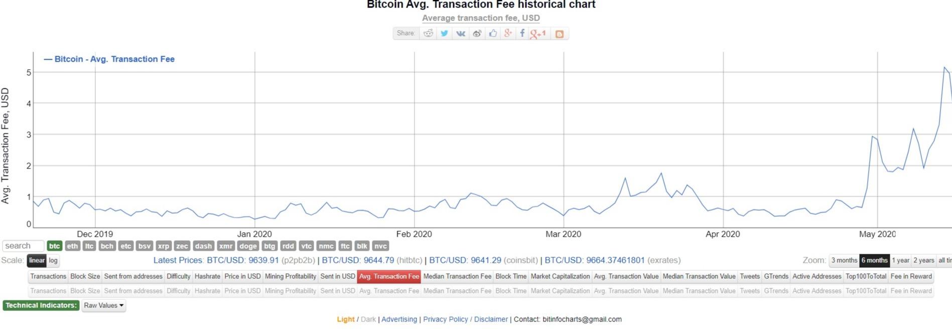 a tranzakciók száma egy bitcoin blokkban