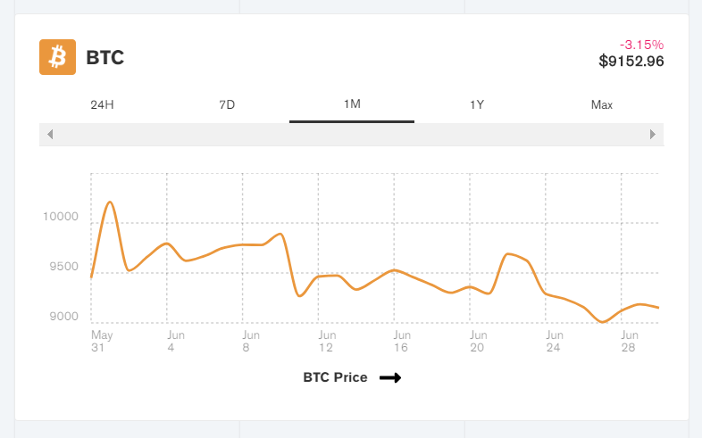 bitcoin jövedelem befektetések nélkül gyorsan)