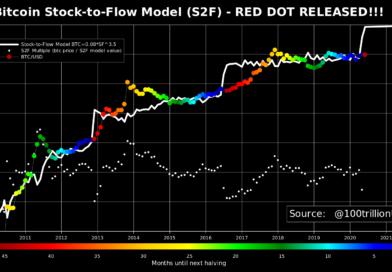 A Bitcoin új S2FX modellje