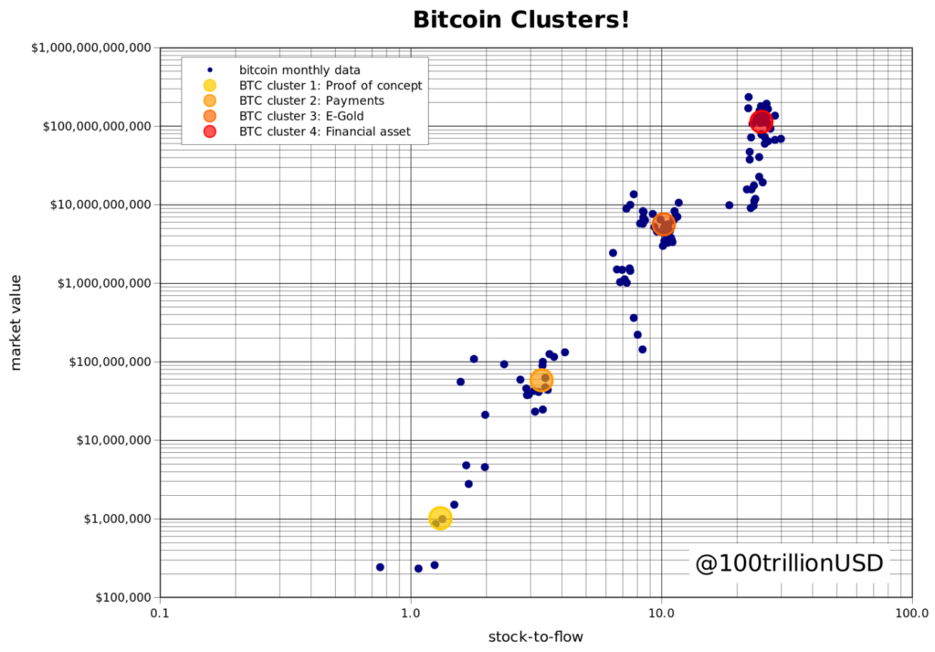 BTC_clusters