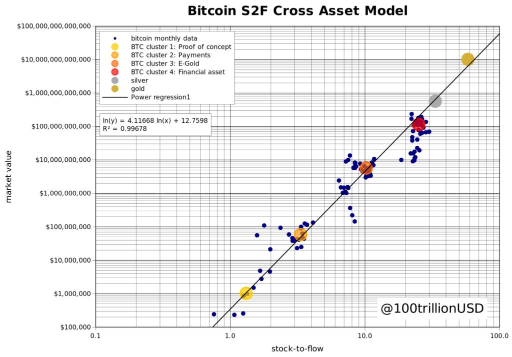 bitcoin milliárdos titkos eredmények