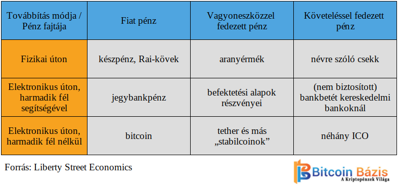 Táblázat a pénz fajtáiról és továbbításának módjairól