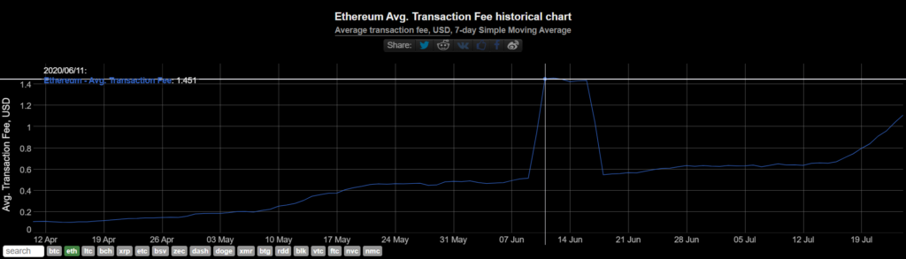 átlagos tranzakciós díj Ethereum hálózatán, 7 napos mozgóátlag