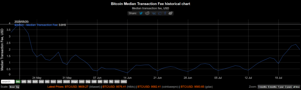 bitcoin tranzakciós adatok)