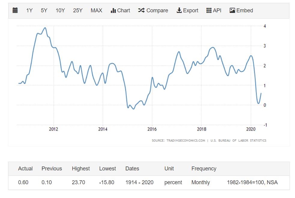 USA inflációs rátája
