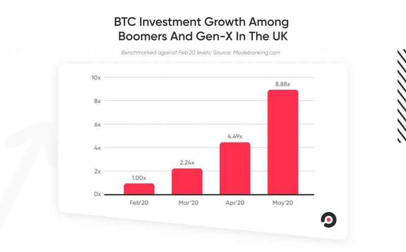 A Baby Boomerek bitcoin befektetései az eget verik a vírus kirobbanása óta
