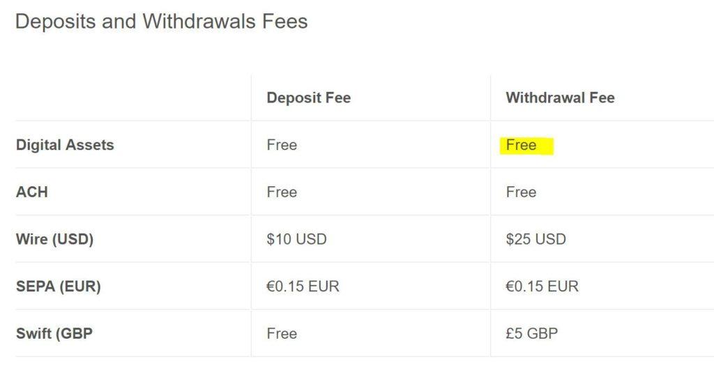 Coinbase Pro kiutalási és letételhelyezési díjak