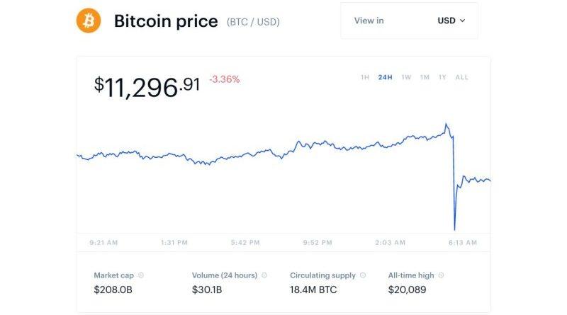 Flash Crash a bitcoin árfolyamában