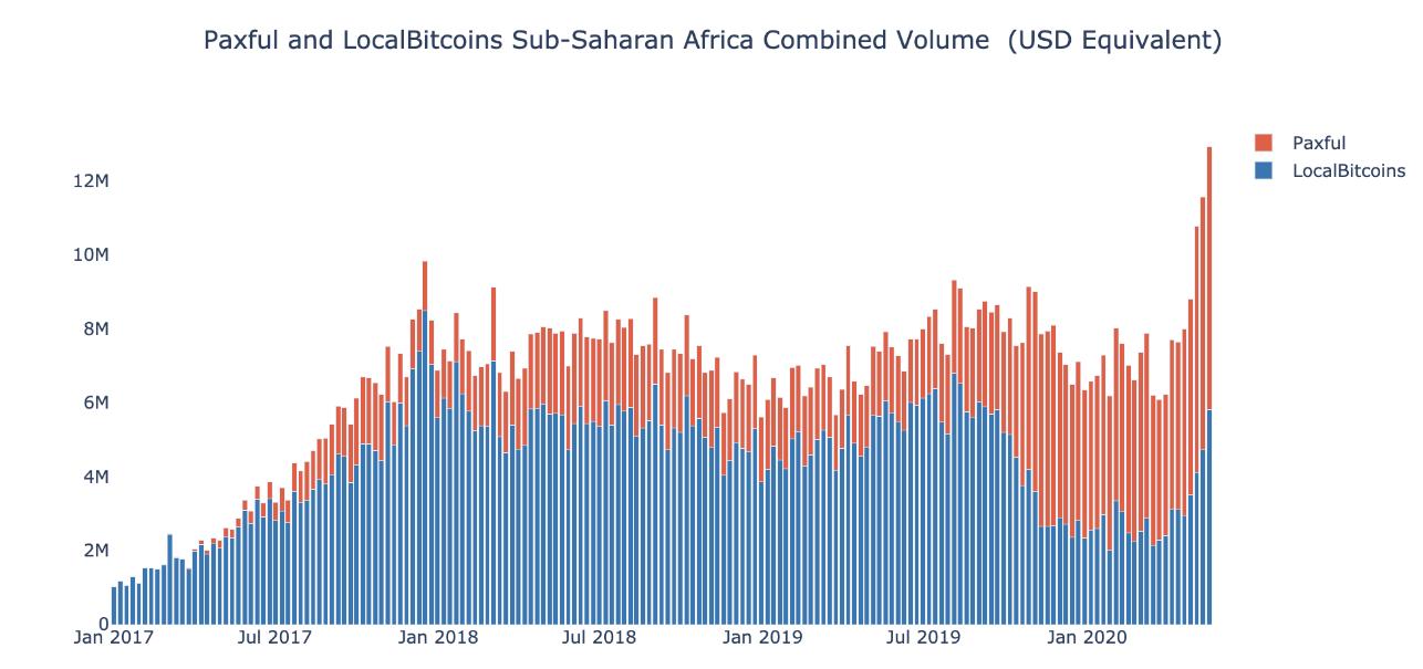 Paxful LocalBitcoins bitcoin volumen forgalom fekete-afrika afrika