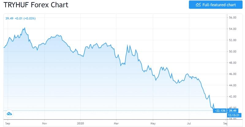 A törökök már pánikolnak az infláció miatt: tömegesen aranyra és dollárra váltják a lírát