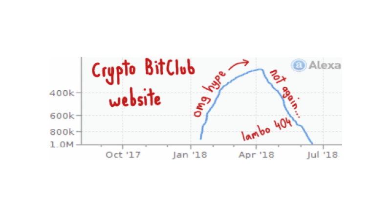Bitclub scam