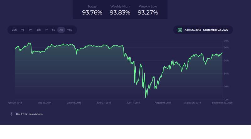 valódi bitcoin dominancia