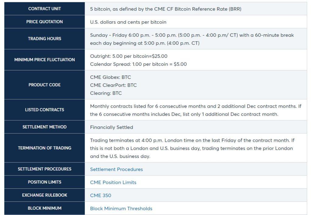 chicago határidős piaci bitcoin cara betét ke bitcoin pénztárca