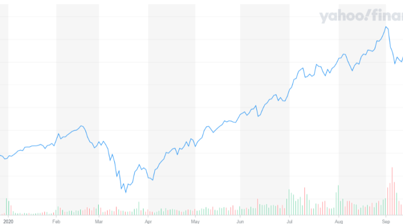 ARKW árfolyam | A tőzsdét uraló 2.5 billió dolláros internetes alap, ami 85% pluszban van